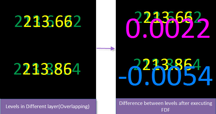 Find Differences in Overlapping Text