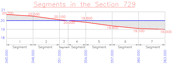 Earthwork Volume Calculation Trapezoidal Rule
