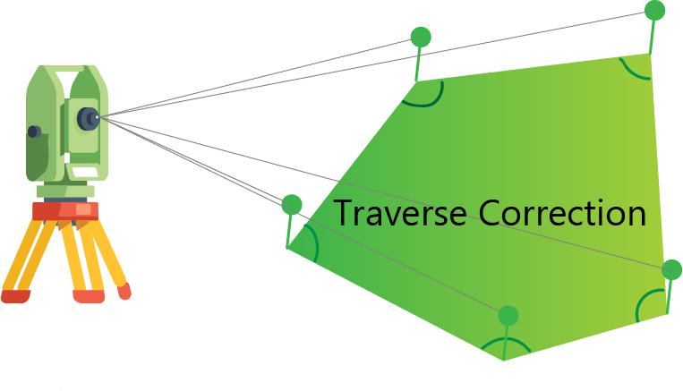 Software || Traverse Correction ||Excel Solution